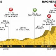 Tour de France 2018 – Favorieten etappe 16
