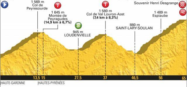 Tour de France 2018 – Favorieten etappe 17