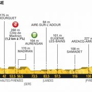 Tour de France 2018 – Favorieten etappe 18