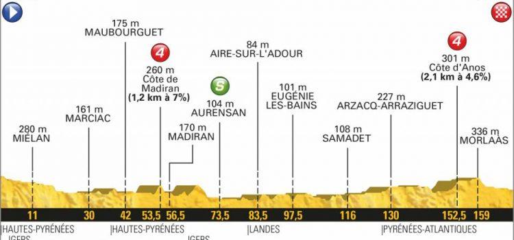 Tour de France 2018 – Favorieten etappe 18