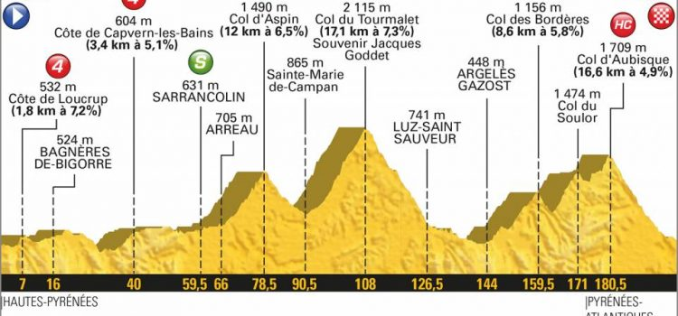 Tour de France 2018 – Favorieten etappe 19