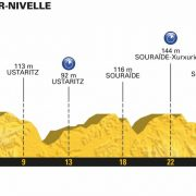 Tour de France 2018 – Favorieten etappe 20