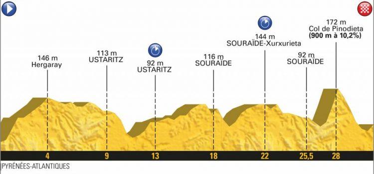 Tour de France 2018 – Favorieten etappe 20
