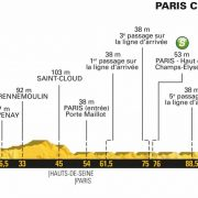Tour de France 2018 – Favorieten etappe 21