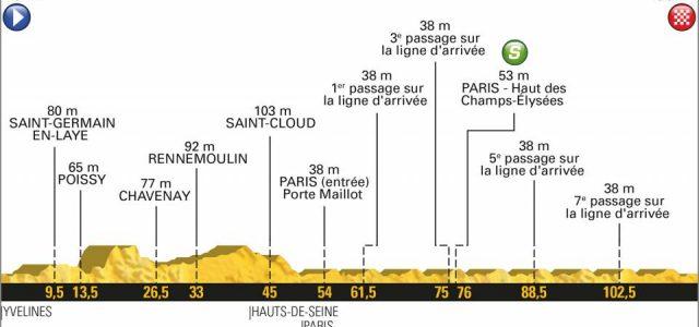 Tour de France 2018 – Favorieten etappe 21