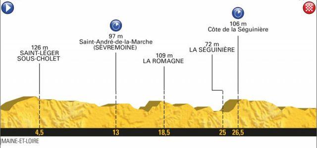 Tour de France 2018 – Favorieten etappe 3 (ploegentijdrit)