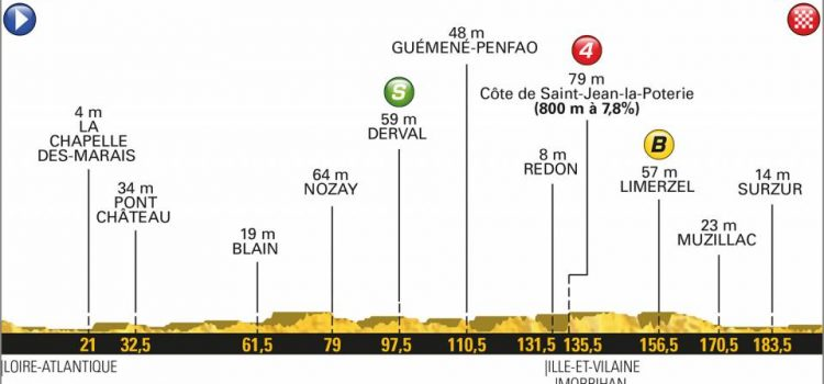 Tour de France 2018 – Favorieten etappe 4