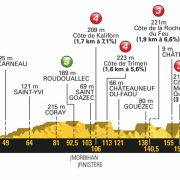 Tour de France 2018 – Favorieten etappe 5