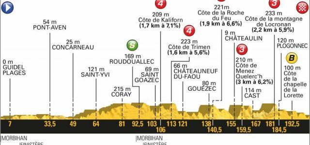 Tour de France 2018 – Favorieten etappe 5