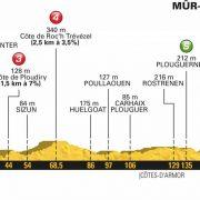 Tour de France 2018 – Favorieten etappe 6