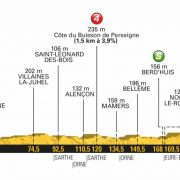 Tour de France 2018 – Favorieten etappe 7