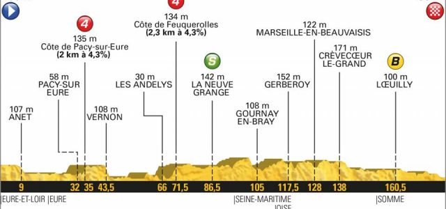 Tour de France 2018 – Favorieten etappe 8