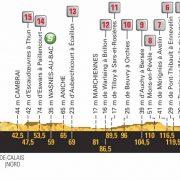 Tour de France 2018 – Favorieten etappe 9