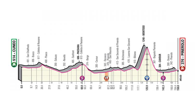 Giro d'Italia 2019 – Favorieten etappe 12