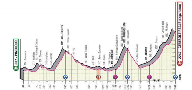 Giro d'Italia 2019 – Favorieten etappe 13