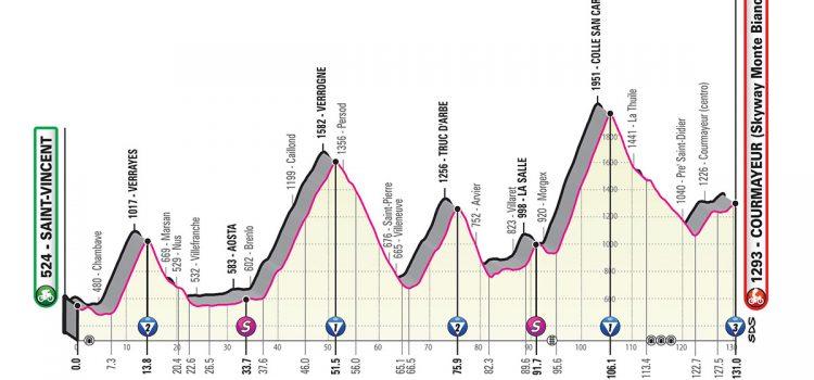 Giro d'Italia 2019 – Favorieten etappe 14