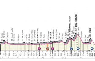 Giro 2019 - Profiel etappe 15