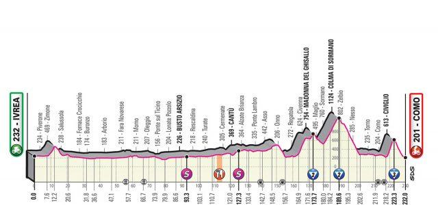 Giro d'Italia 2019 – Favorieten etappe 15