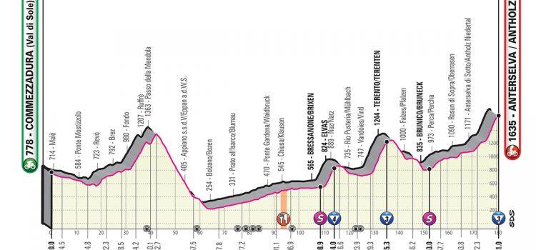 Giro d'Italia 2019 – Favorieten etappe 17