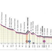 Giro d'Italia 2019 – Favorieten etappe 18