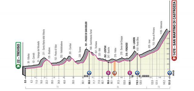 Giro d'Italia 2019 – Favorieten etappe 19