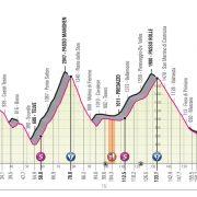 Giro d'Italia 2019 – Favorieten etappe 20