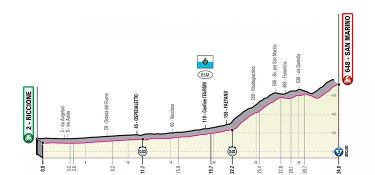 Giro d'Italia 2019 – Favorieten etappe 9 (tijdrit)