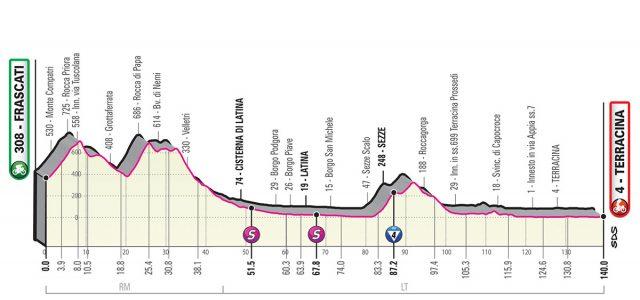 Giro d'Italia 2019 – Favorieten etappe 5