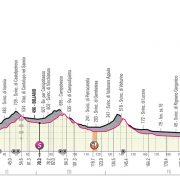 Giro d'Italia 2019 – Favorieten etappe 6