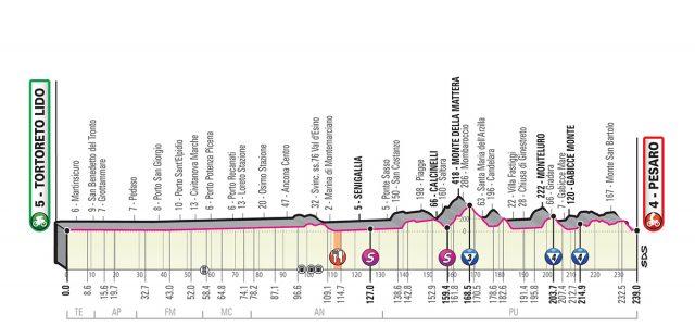 Giro d'Italia 2019 – Favorieten etappe 8