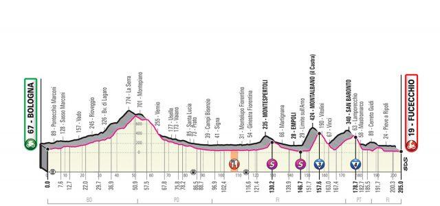 Giro d'Italia 2019 – Favorieten etappe 2