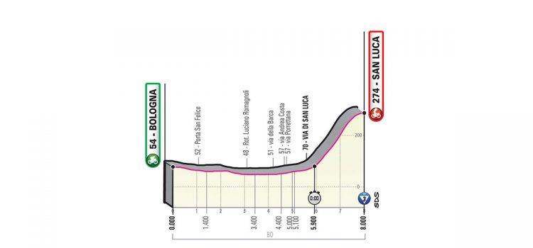 Giro d'Italia 2019 – Favorieten etappe 1