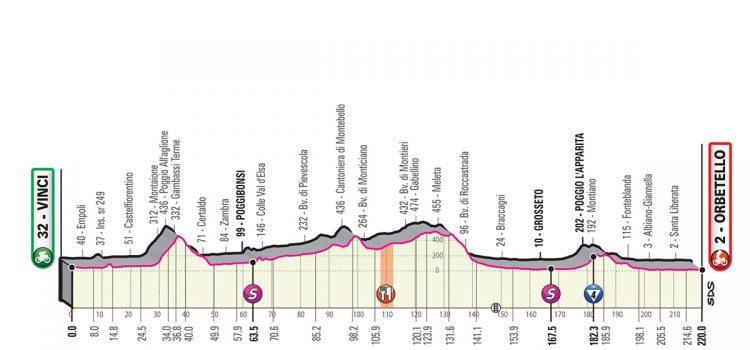 Giro d'Italia 2019 – Favorieten etappe 3