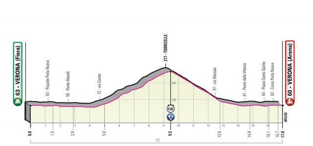 Giro d'Italia 2019 – Favorieten etappe 21 (tijdrit)