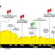 Tour de France 2019 – Favorieten etappe 10