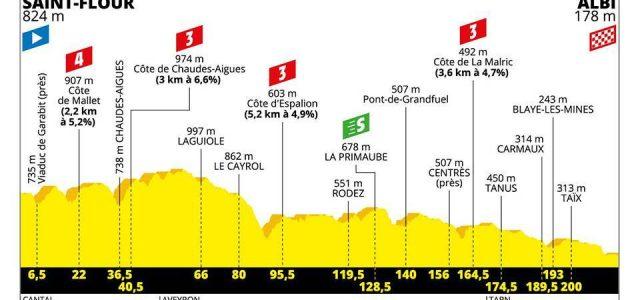 Tour de France 2019 – Favorieten etappe 10