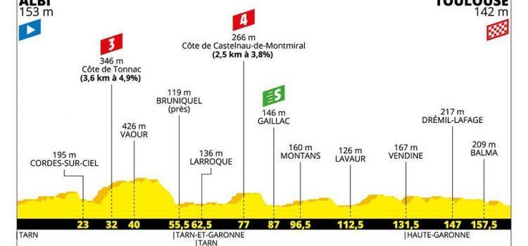 Tour de France 2019 – Favorieten etappe 11