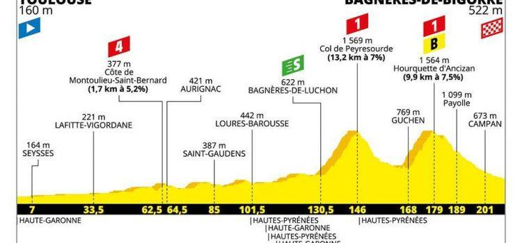 Tour de France 2019 – Favorieten etappe 12