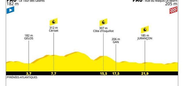 Tour de France 2019 – Favorieten etappe 13 (tijdrit)