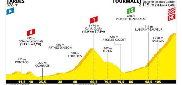 Tour de France 2019 – Favorieten etappe 14