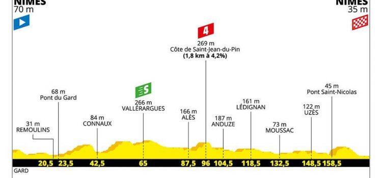 Tour de France 2019 – Favorieten etappe 16