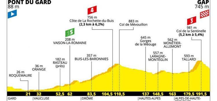 Tour de France 2019 – Favorieten etappe 17