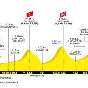 Tour de France 2019 – Favorieten etappe 18