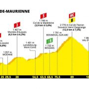 Tour de France 2019 – Favorieten etappe 19