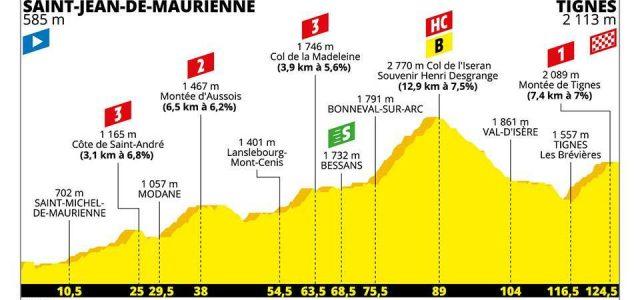 Tour de France 2019 – Uitslag etappe 19