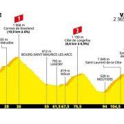Tour de France 2019 – Favorieten etappe 20