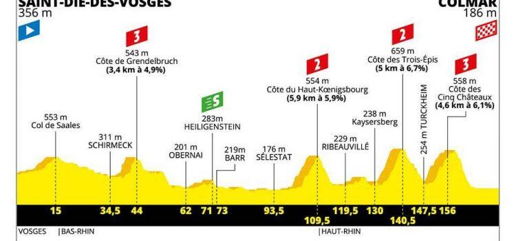 Tour de France 2019 – Favorieten etappe 5