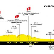 Tour de France 2019 – Favorieten etappe 7