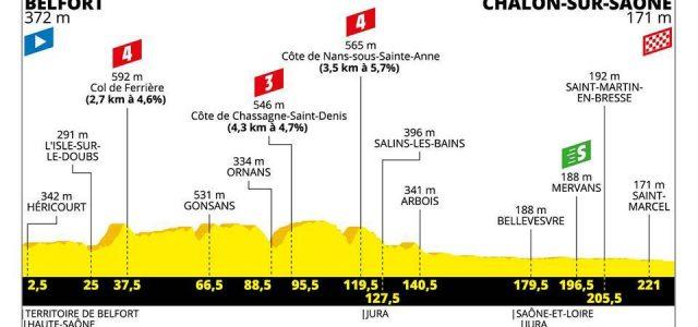 Tour de France 2019 – Favorieten etappe 7