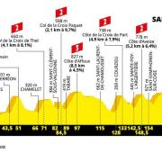 Tour de France 2019 – Favorieten etappe 8